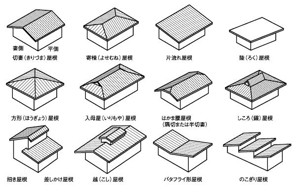 豊橋市 新築 自然素材と地下住宅 / 屋根の形状